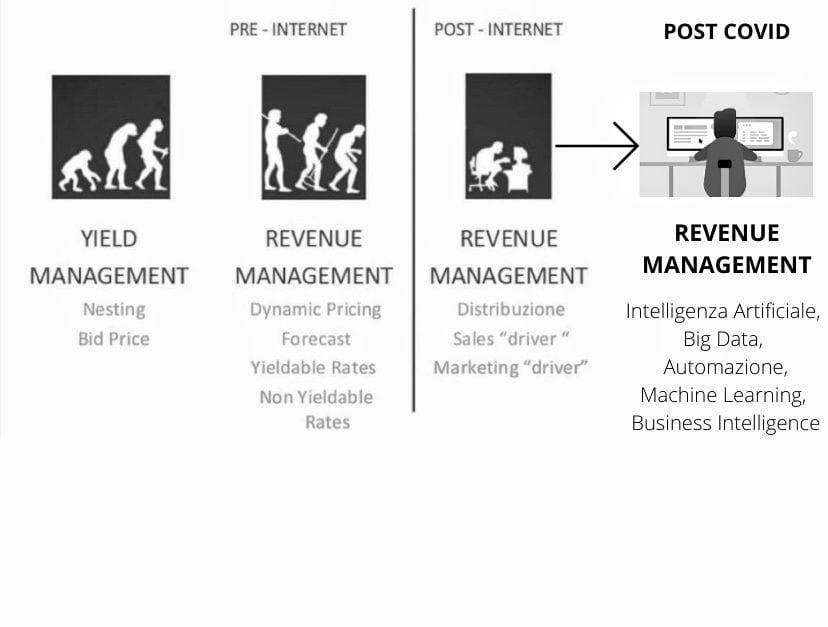 evoluzione del revenue manager